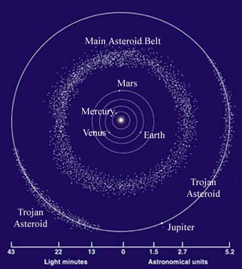 info on the asteroid belt - photo #21