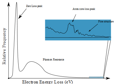 the spectroscopy technique used in the modern scientific research The al concentration profiles were studied by micro-raman spectroscopy, employing the acquisition modes a, c and d depicted in fig 2, and by secondary ion mass spectroscopy (sims), a more sophisticated and expensive technique.